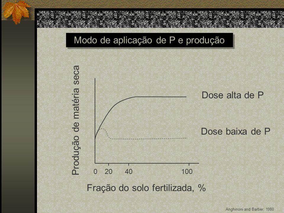 Modo de aplicação de P e produção