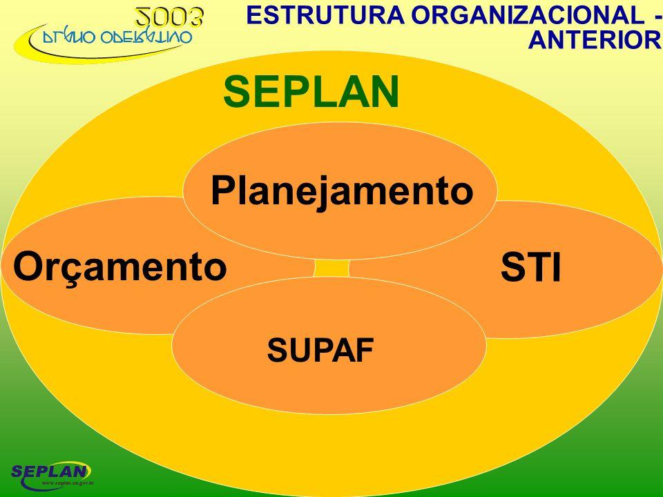 SEPLAN Planejamento Orçamento STI Orçamento SUPAF