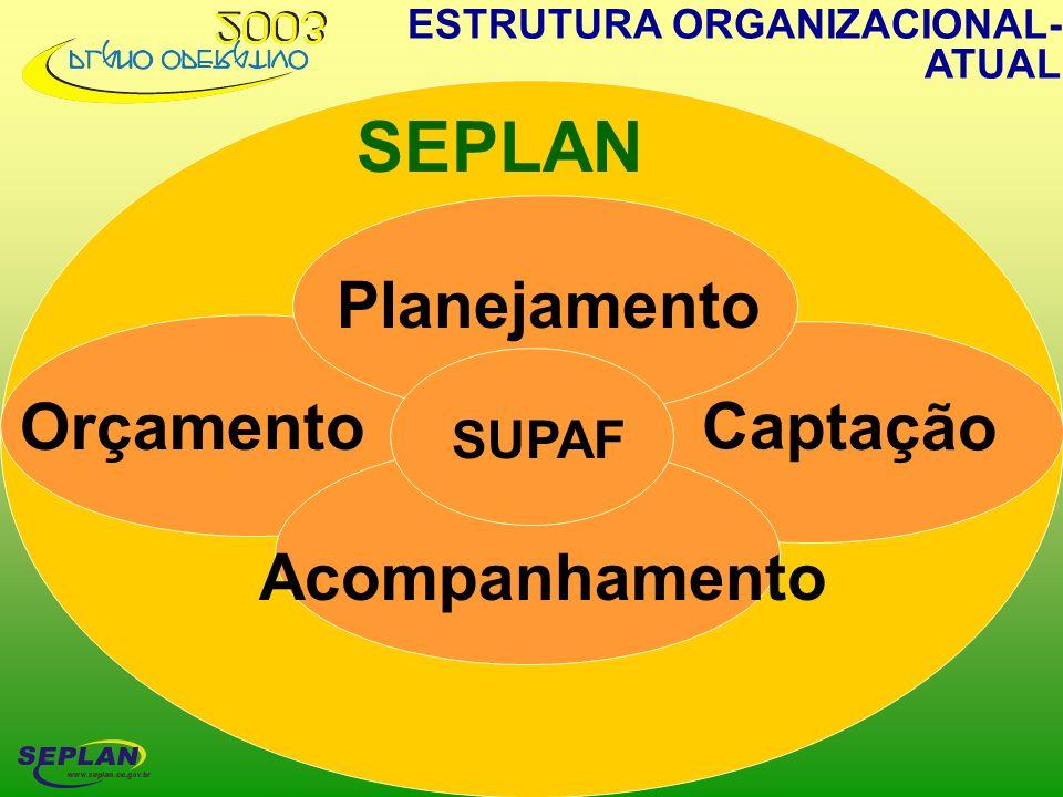 SEPLAN Planejamento Orçamento Captação Orçamento Acompanhamento SUPAF