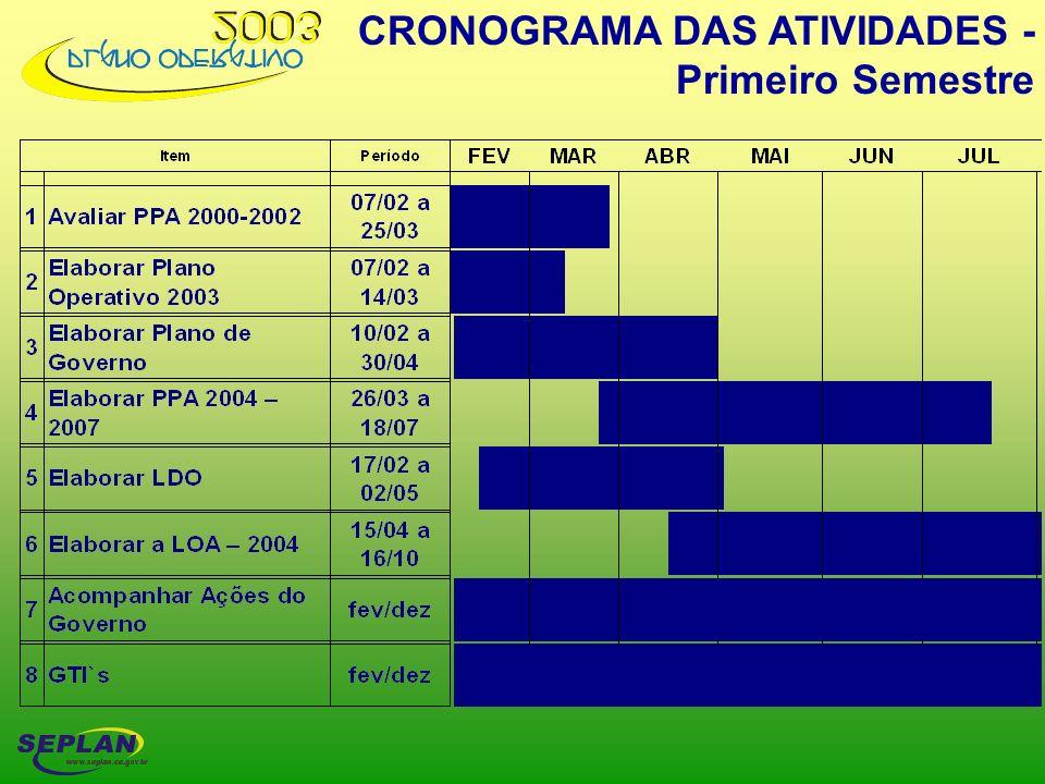 CRONOGRAMA DAS ATIVIDADES - Primeiro Semestre