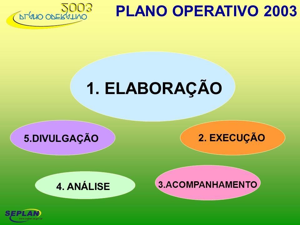 1. ELABORAÇÃO PLANO OPERATIVO 2003 5.DIVULGAÇÃO 2. EXECUÇÃO 4. ANÁLISE