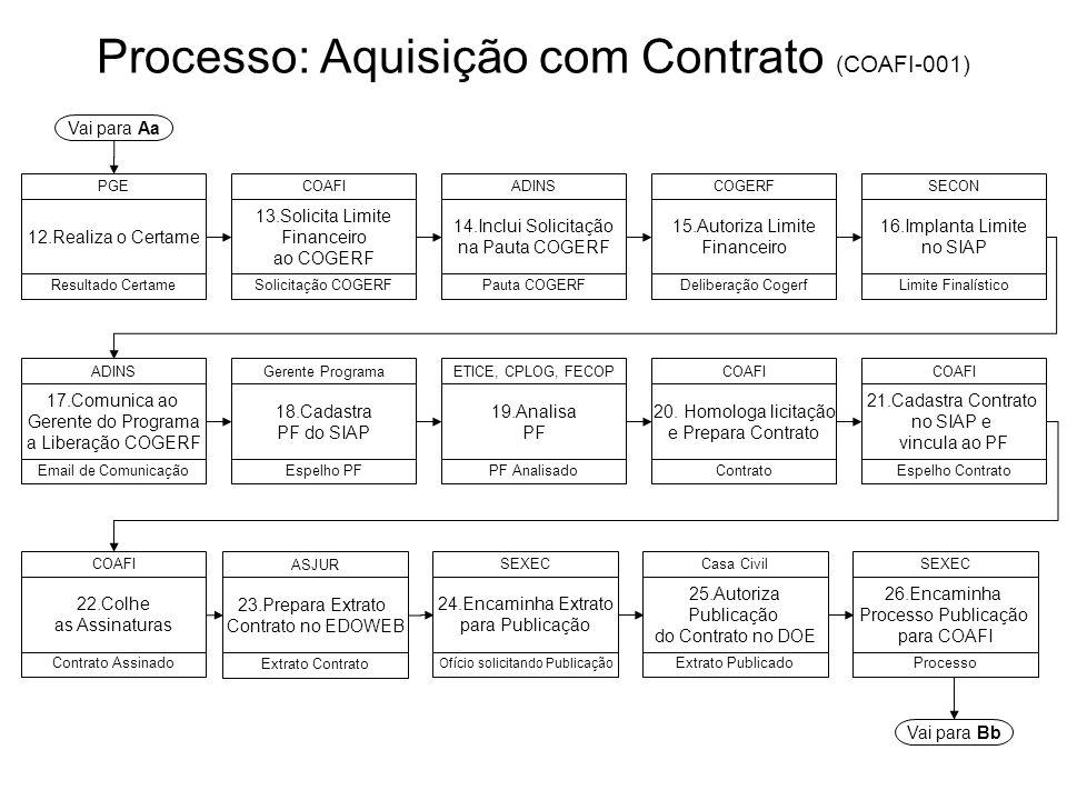 Processo: Aquisição com Contrato (COAFI-001)