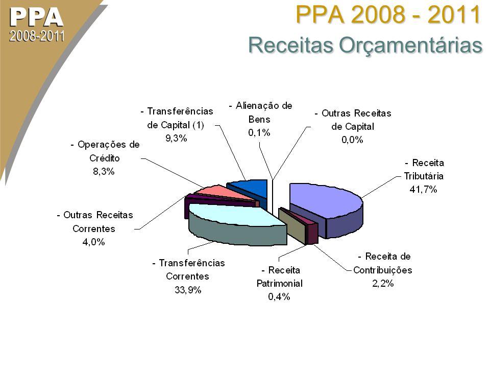 PPA 2008 - 2011 Receitas Orçamentárias