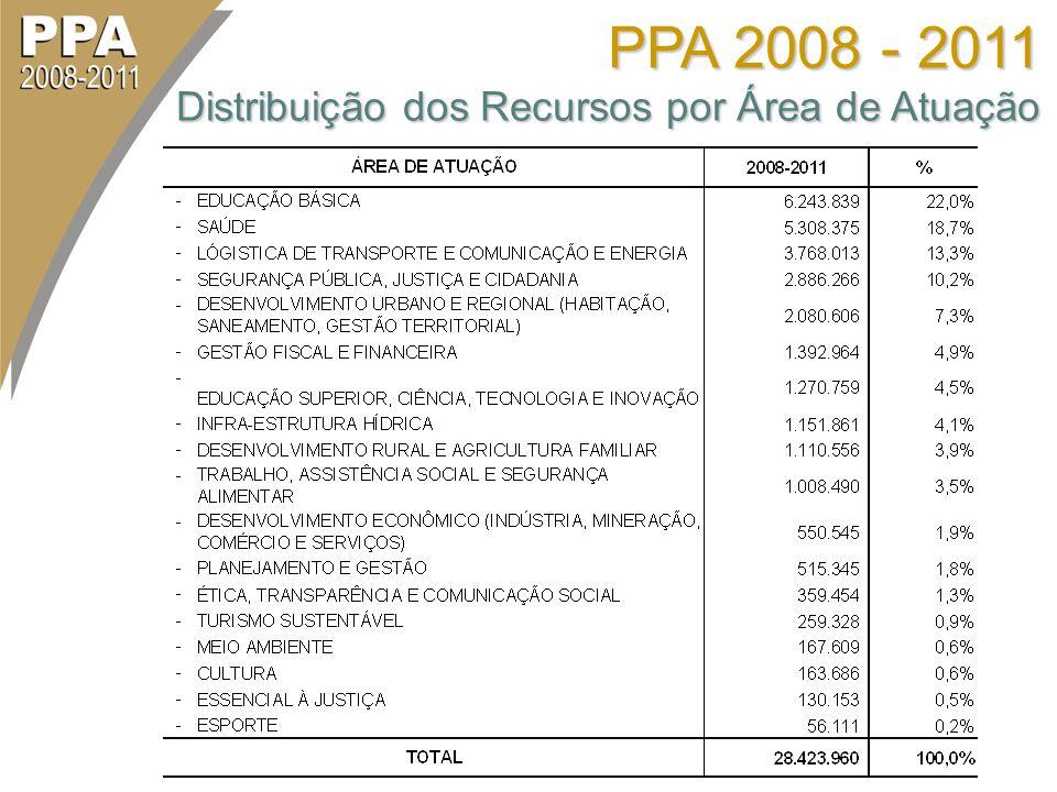 PPA 2008 - 2011 Distribuição dos Recursos por Área de Atuação
