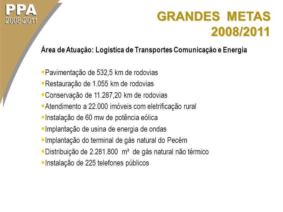 GRANDES METAS 2008/2011 Área de Atuação: Logística de Transportes Comunicação e Energia. Pavimentação de 532,5 km de rodovias.