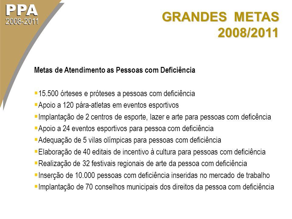 GRANDES METAS 2008/2011 Metas de Atendimento as Pessoas com Deficiência. 15.500 órteses e próteses a pessoas com deficiência.
