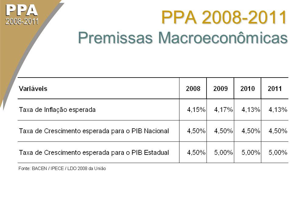 PPA 2008-2011 Premissas Macroeconômicas
