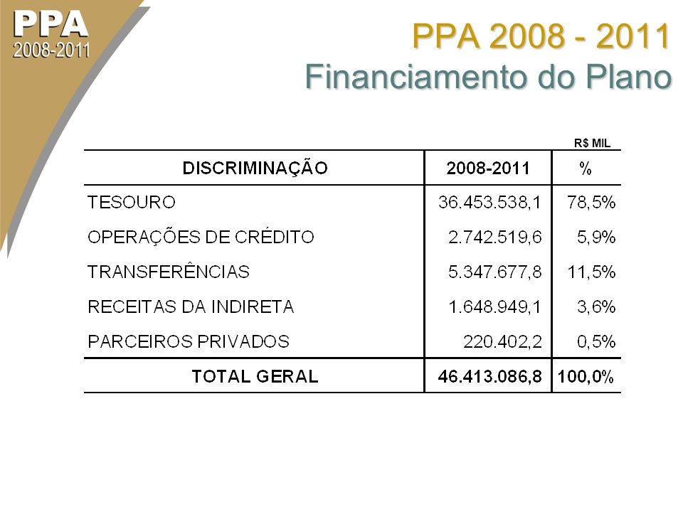 PPA 2008 - 2011 Financiamento do Plano