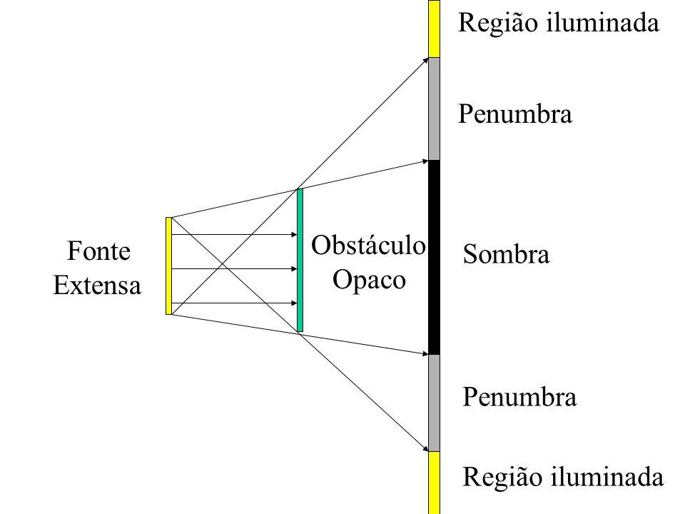 Região iluminada Penumbra Obstáculo Opaco Fonte Extensa Sombra Penumbra Região iluminada