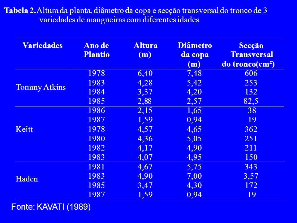 Tabela 2. Altura da planta, diâmetro d. da copa e secção transversal do tronco de 3. variedades de mangueiras com diferentes idades.