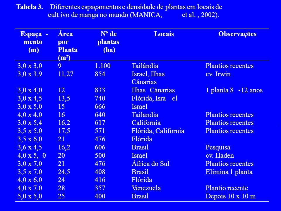 Tabela 3. Diferentes espaçamentos e densidade de plantas em locais de. cult. ivo de manga no mundo (MANICA,