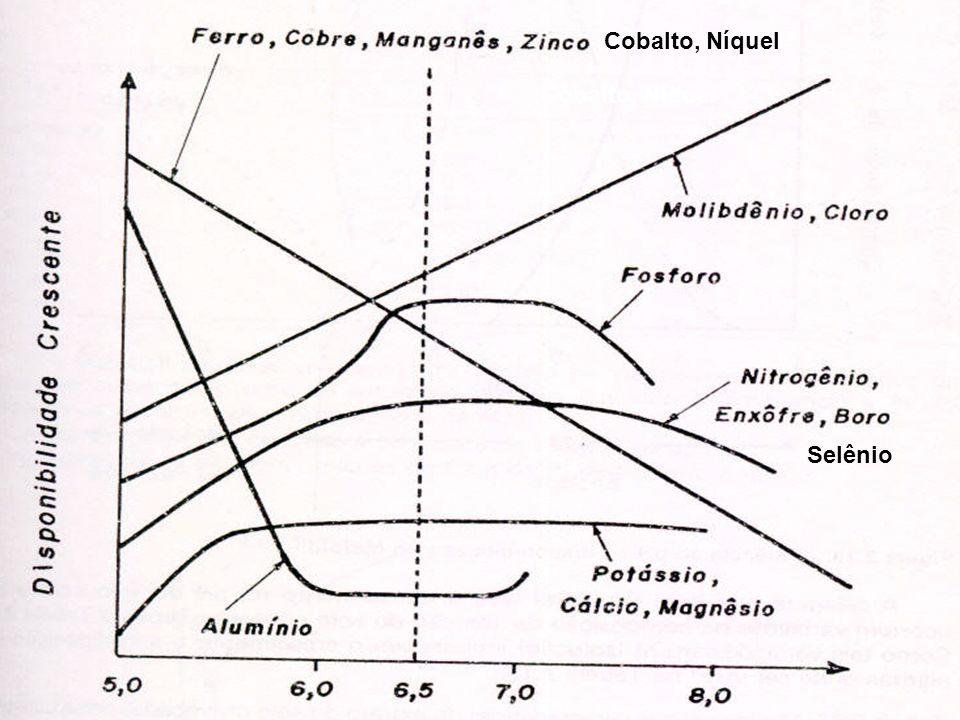 ,Cobalto, Níquel ,Cobalto, Níquel Selênio