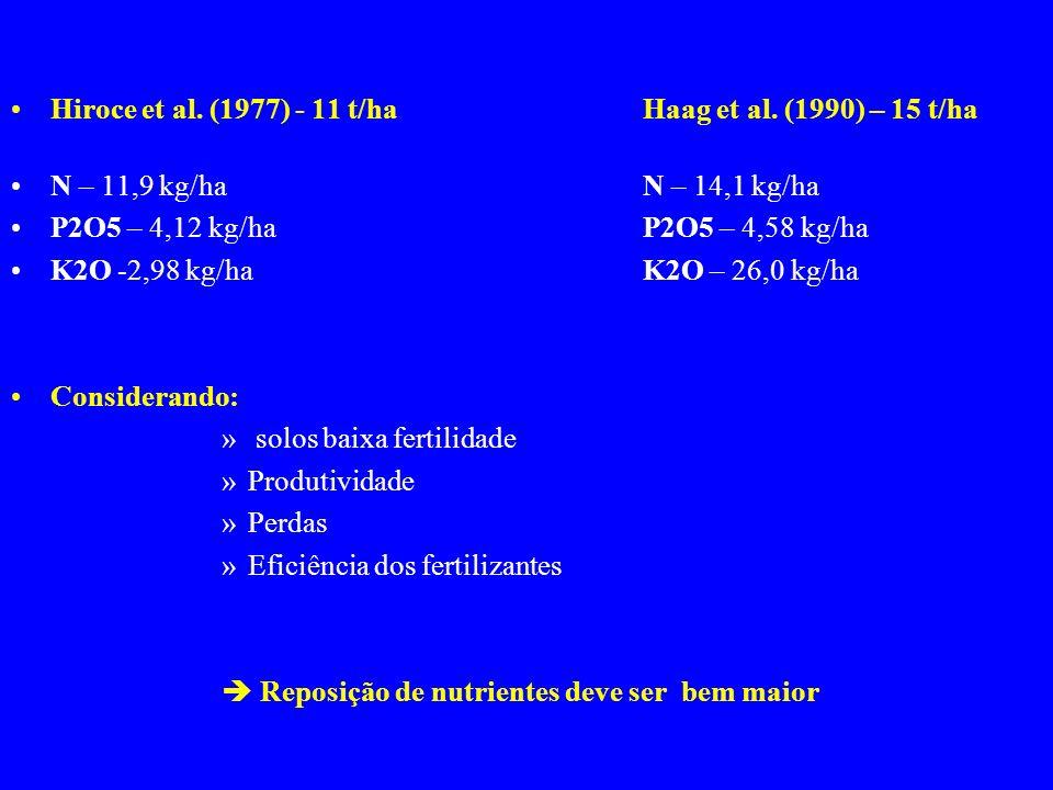 Hiroce et al. (1977) - 11 t/ha Haag et al. (1990) – 15 t/ha