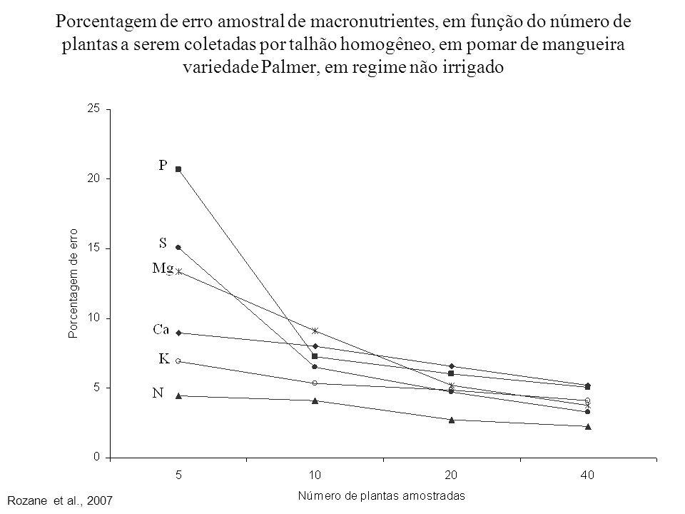 Porcentagem de erro amostral de macronutrientes, em função do número de plantas a serem coletadas por talhão homogêneo, em pomar de mangueira variedade Palmer, em regime não irrigado