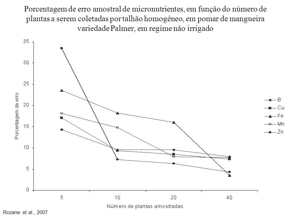 Porcentagem de erro amostral de micronutrientes, em função do número de plantas a serem coletadas por talhão homogêneo, em pomar de mangueira variedade Palmer, em regime não irrigado