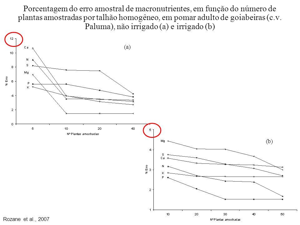 Porcentagem do erro amostral de macronutrientes, em função do número de plantas amostradas por talhão homogêneo, em pomar adulto de goiabeiras (c.v. Paluma), não irrigado (a) e irrigado (b)