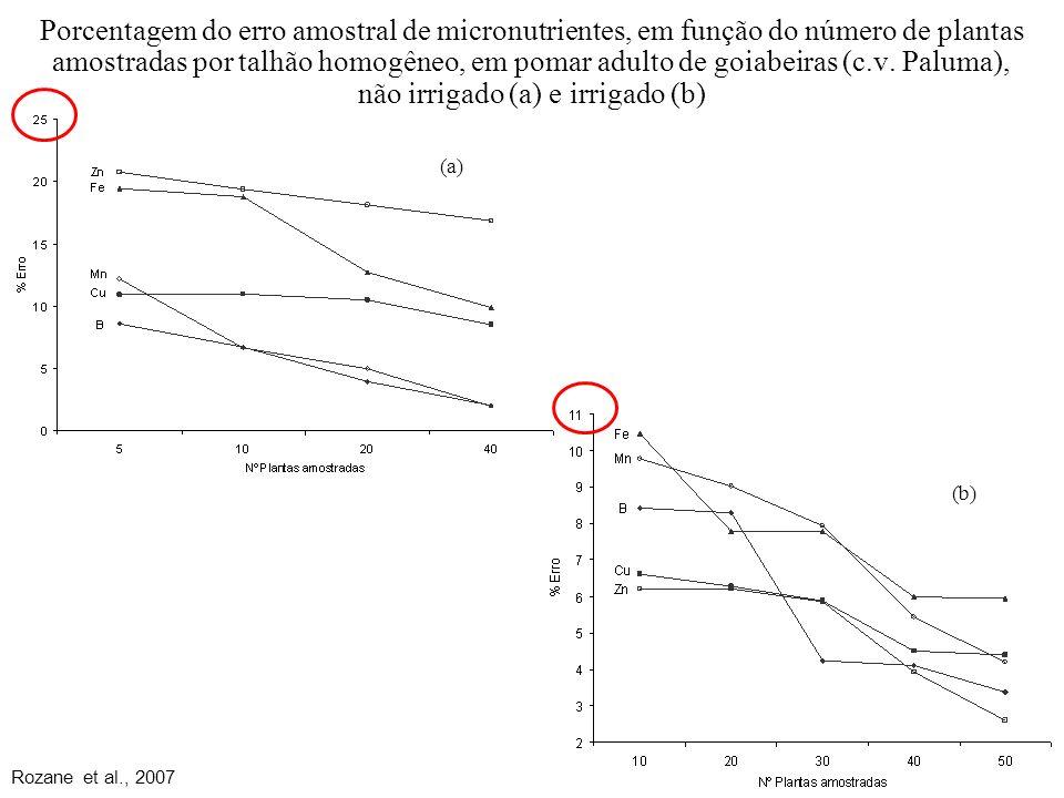 Porcentagem do erro amostral de micronutrientes, em função do número de plantas amostradas por talhão homogêneo, em pomar adulto de goiabeiras (c.v. Paluma), não irrigado (a) e irrigado (b)