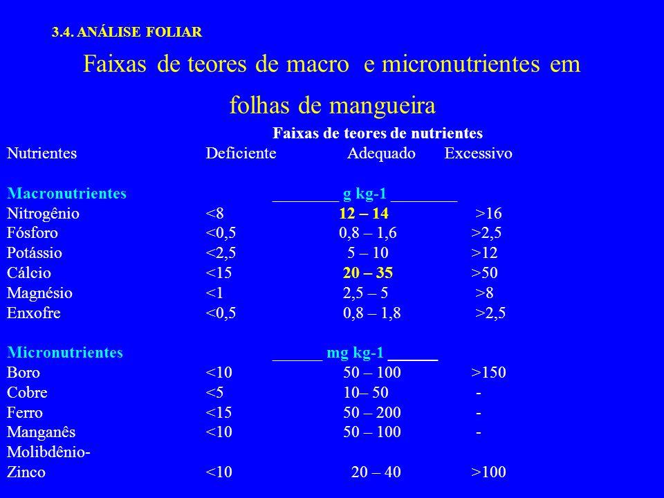 Faixas de teores de macro e micronutrientes em folhas de mangueira