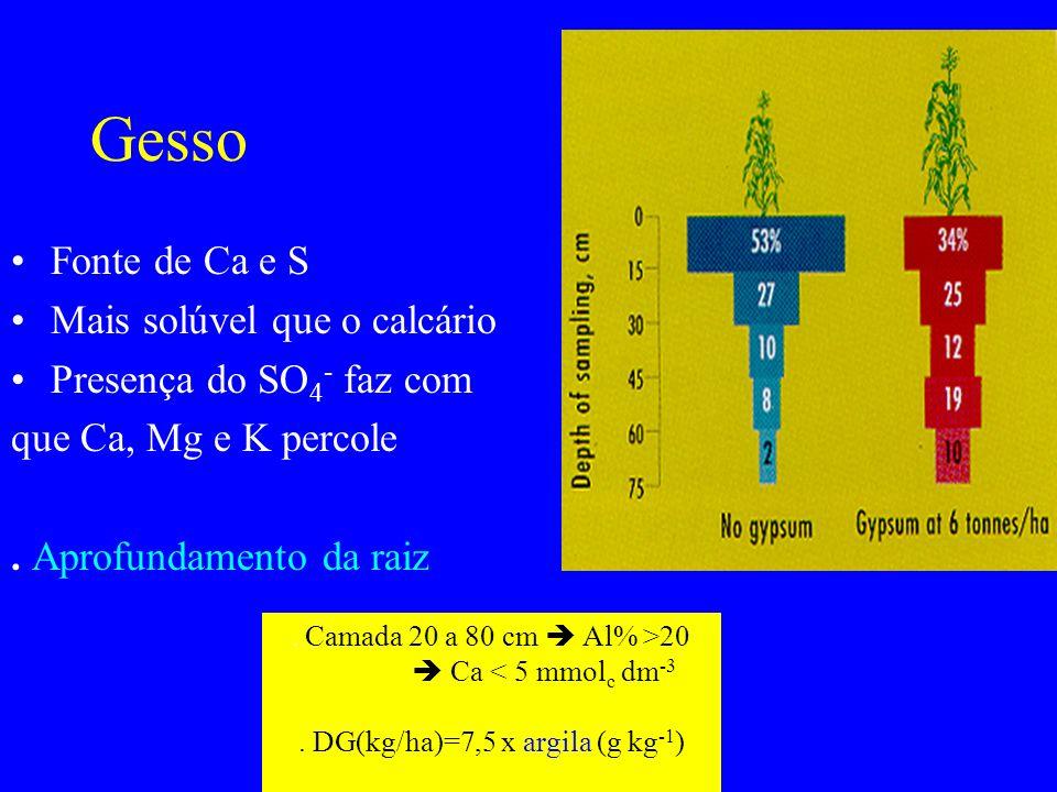 . DG(kg/ha)=7,5 x argila (g kg-1)