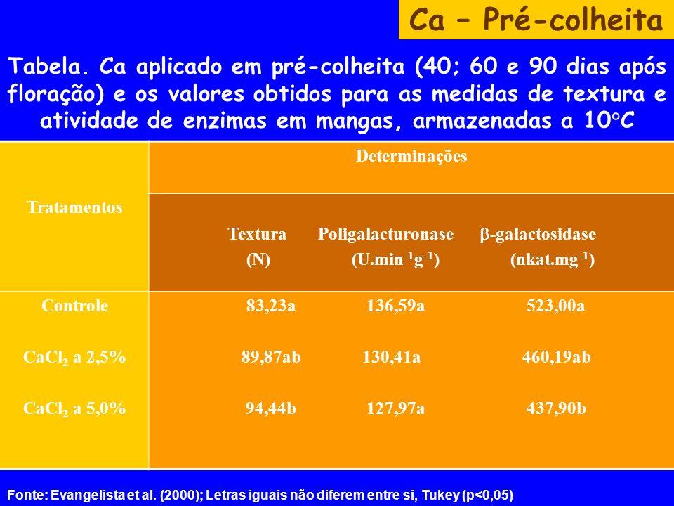 Textura Poligalacturonase -galactosidase (N) (U.min-1g-1) (nkat.mg-1)