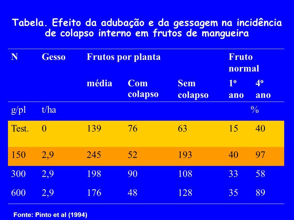 Tabela. Efeito da adubação e da gessagem na incidência de colapso interno em frutos de mangueira