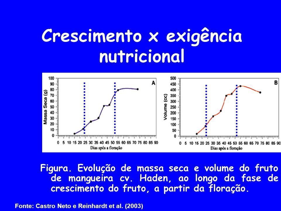 Crescimento x exigência nutricional