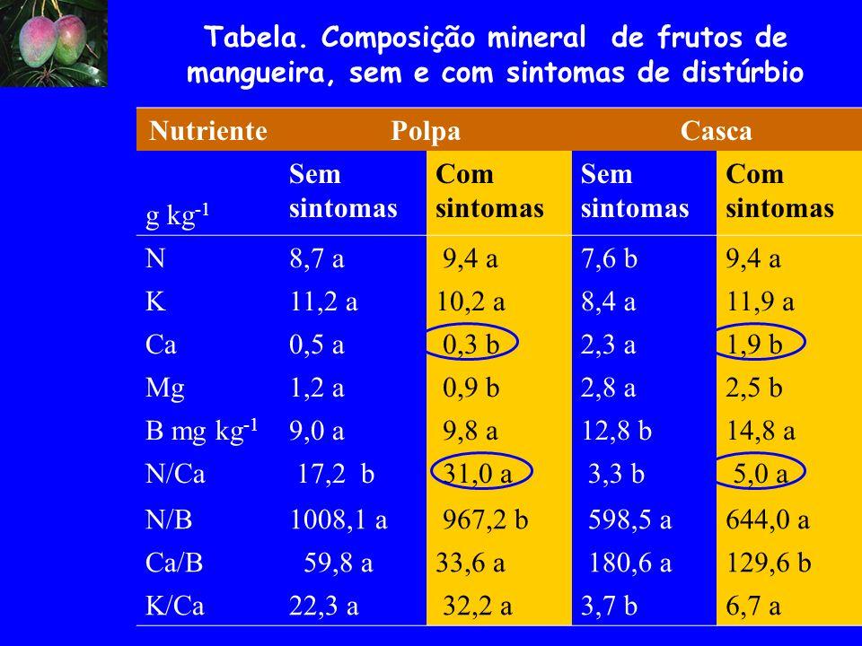 Tabela. Composição mineral de frutos de mangueira, sem e com sintomas de distúrbio