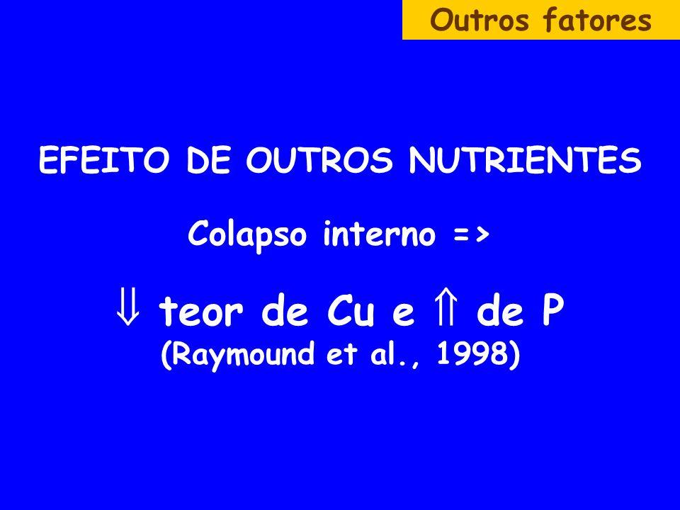 Outros fatores EFEITO DE OUTROS NUTRIENTES Colapso interno =>  teor de Cu e  de P (Raymound et al., 1998)
