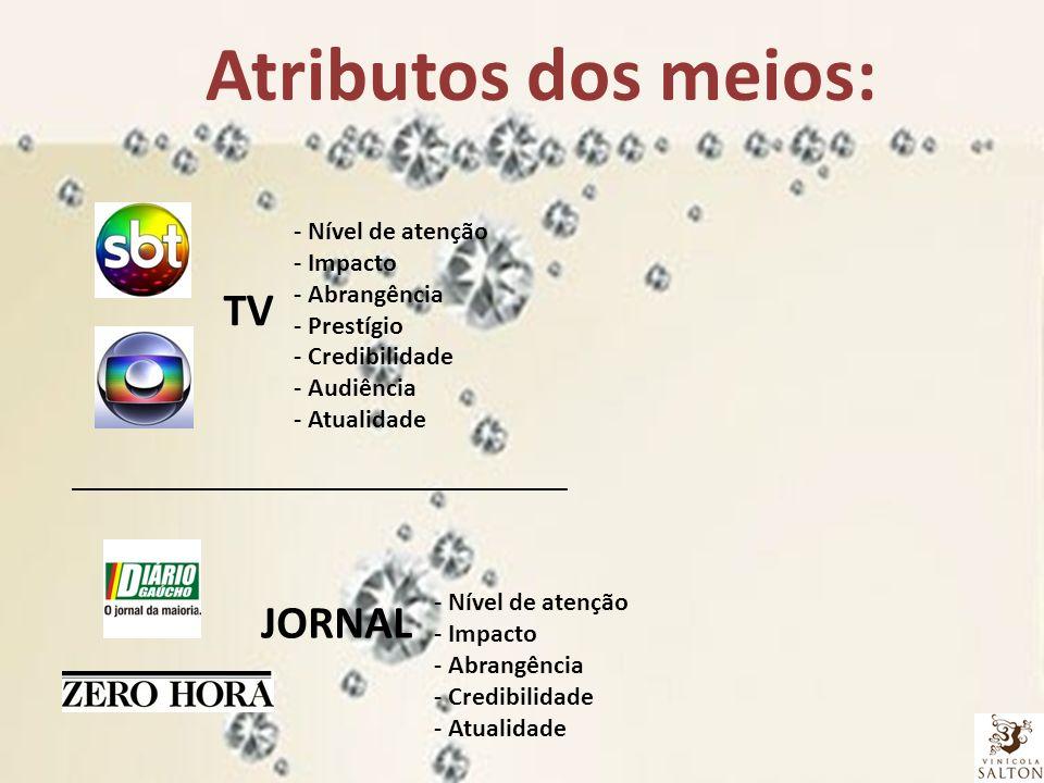 Atributos dos meios: TV JORNAL - Nível de atenção - Impacto