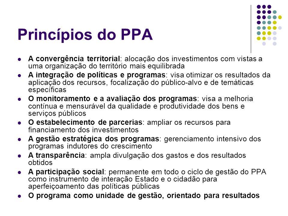 Princípios do PPA A convergência territorial: alocação dos investimentos com vistas a uma organização do território mais equilibrada.