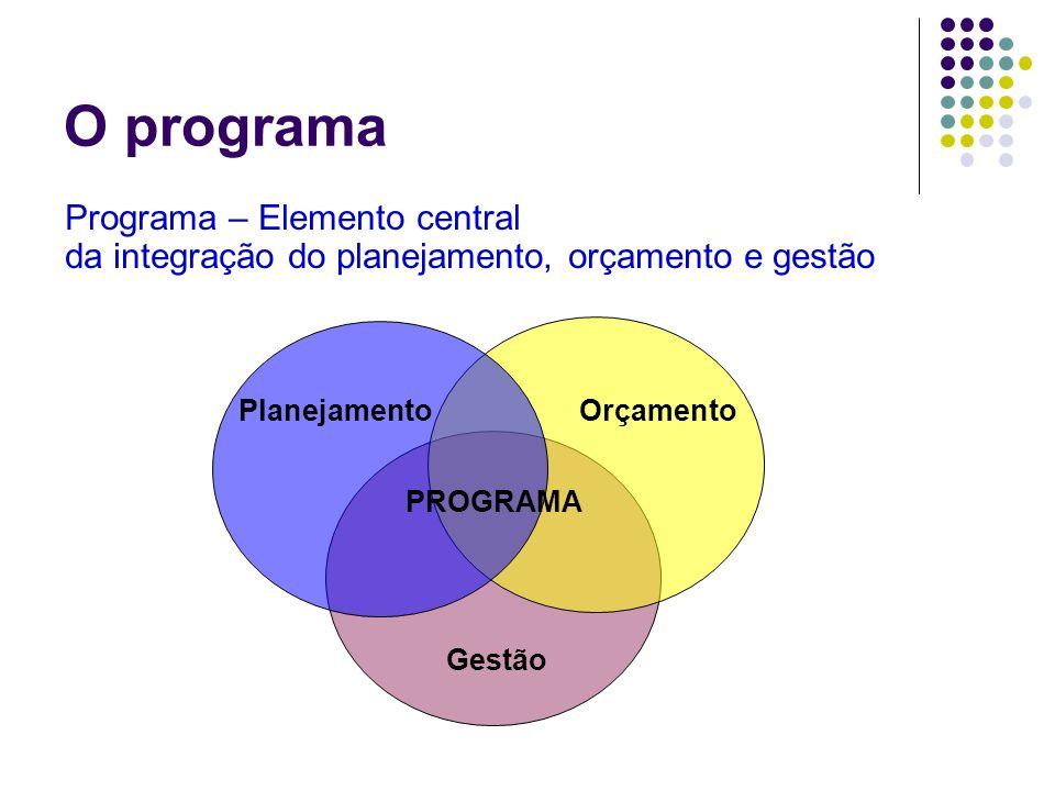 O programa Programa – Elemento central da integração do planejamento, orçamento e gestão. Planejamento.