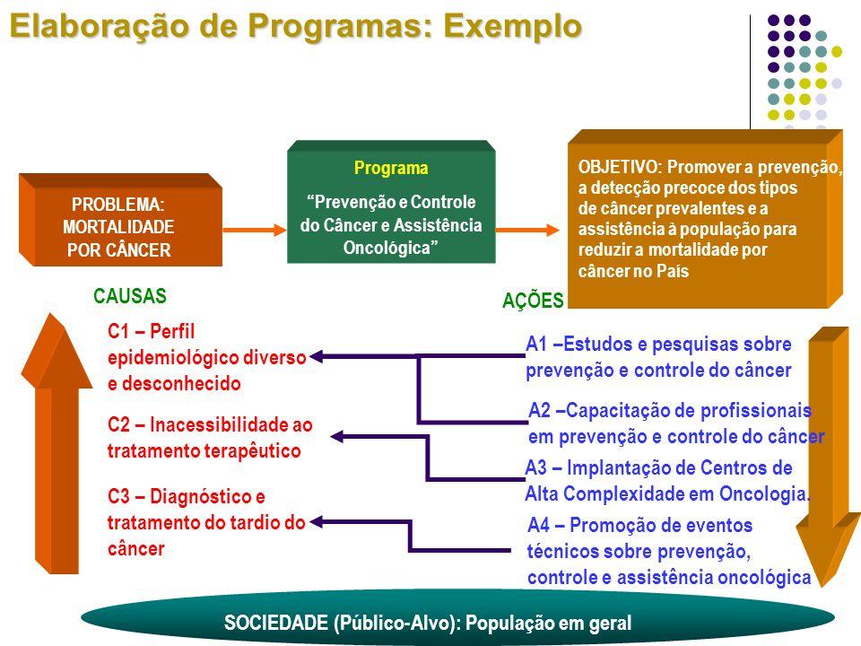 Prevenção e Controle do Câncer e Assistência Oncológica