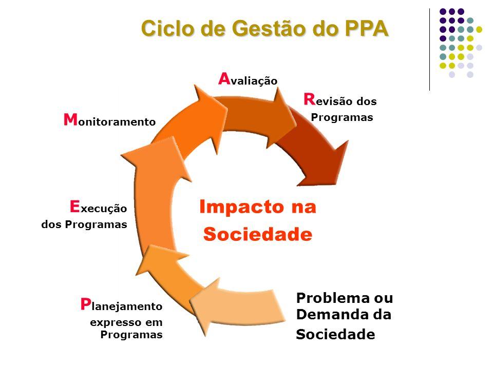 Ciclo de Gestão do PPA Impacto na Sociedade Avaliação Revisão dos
