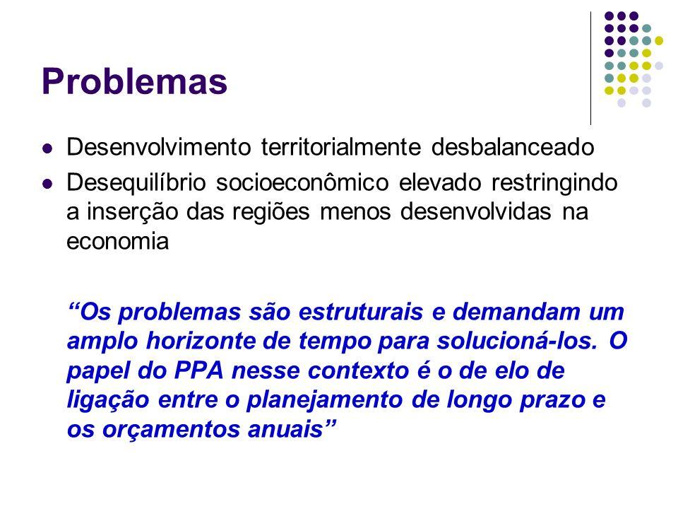 Problemas Desenvolvimento territorialmente desbalanceado