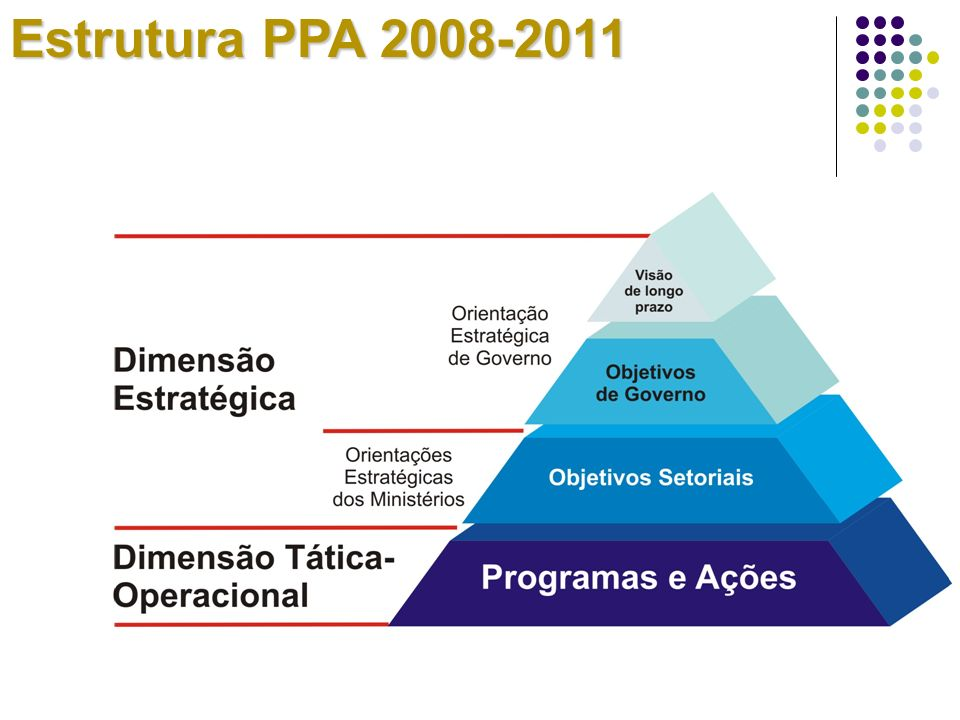 Estrutura PPA 2008-2011