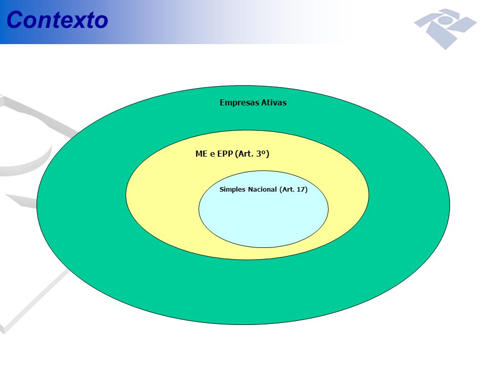 Contexto Empresas Ativas ME e EPP (Art. 3º) Simples Nacional (Art. 17)