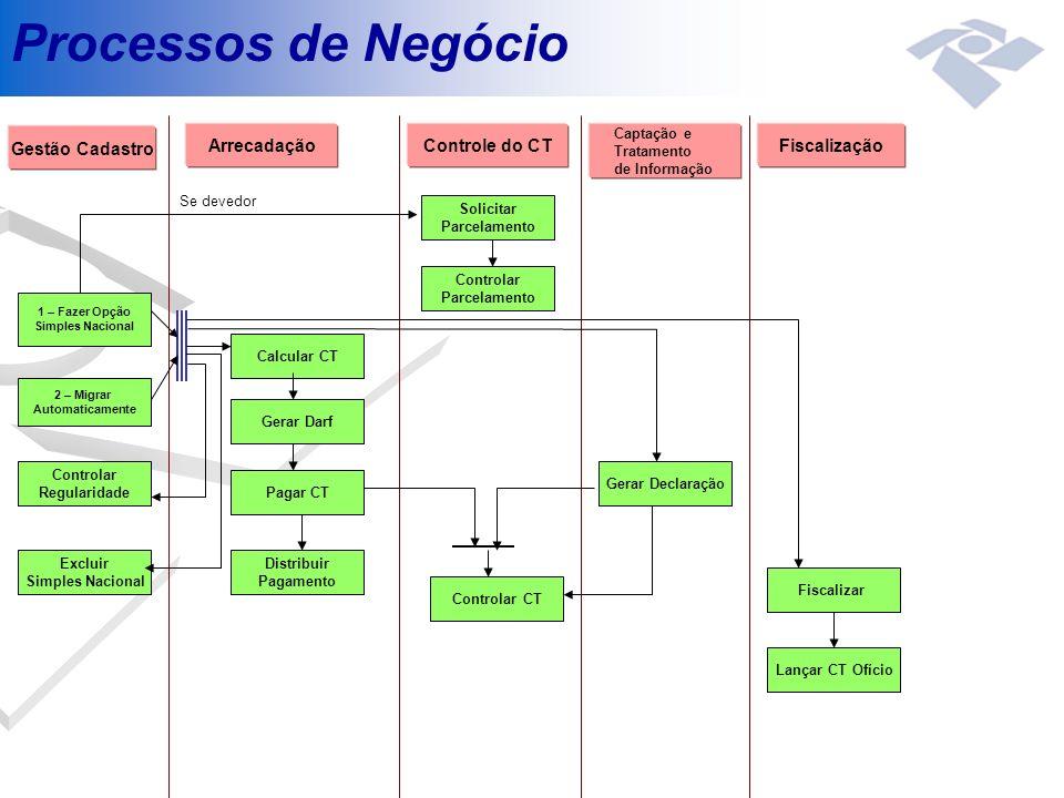 Processos de Negócio Gestão Cadastro Arrecadação Controle do CT