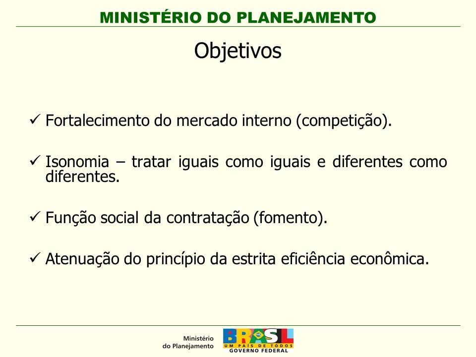 Objetivos Fortalecimento do mercado interno (competição).