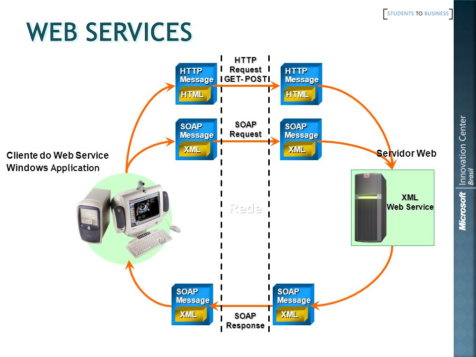 Web Services Rede Cliente do Web Service Servidor Web