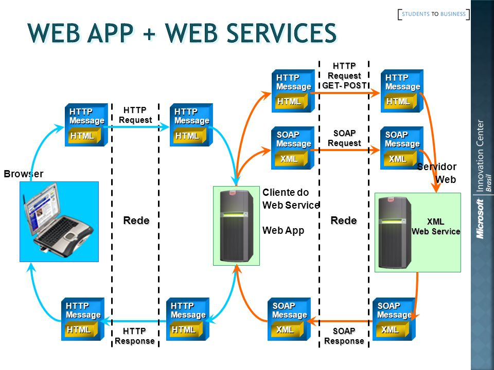 Web App + Web Services Rede Rede Servidor Browser Web Cliente do