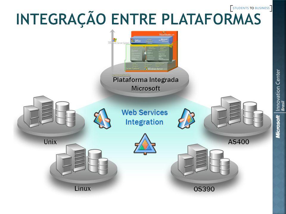 Integração entre plataformas