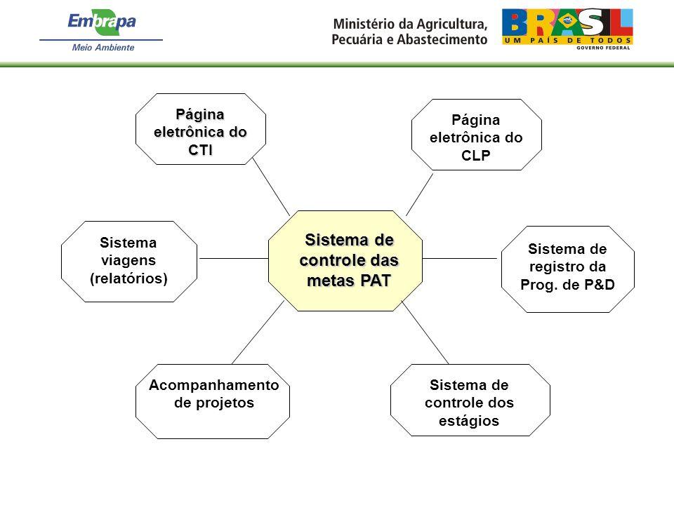 Sistema de controle das metas PAT