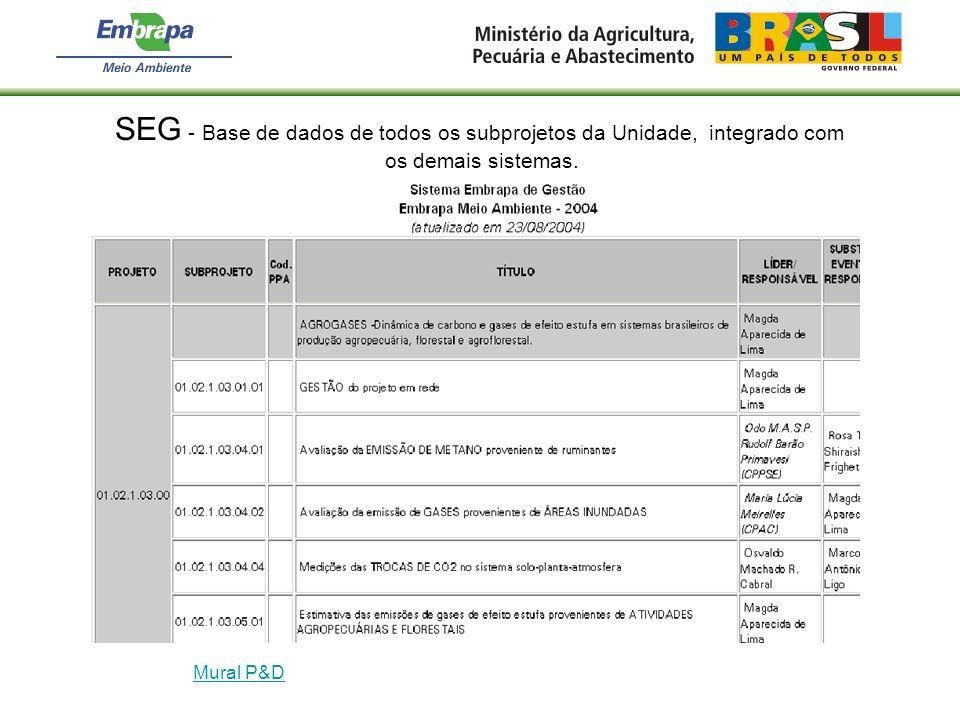 SEG - Base de dados de todos os subprojetos da Unidade, integrado com