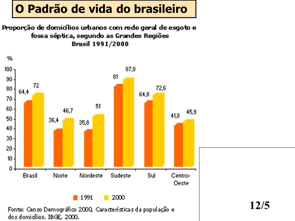 O Padrão de vida do brasileiro