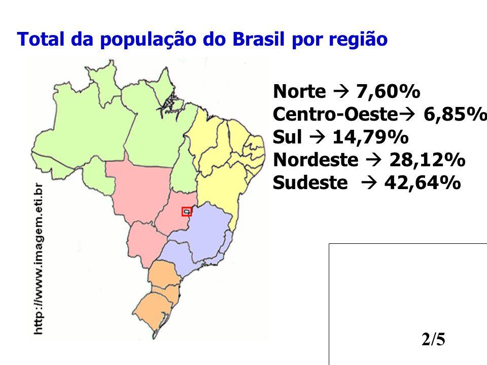 Total da população do Brasil por região
