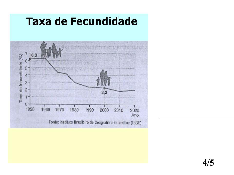 Taxa de Fecundidade Segunda Revolução Industrial - final do séc. XlX,