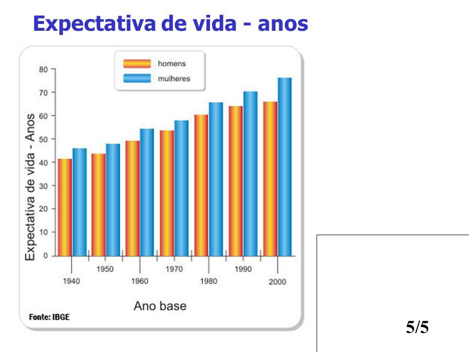 Expectativa de vida - anos