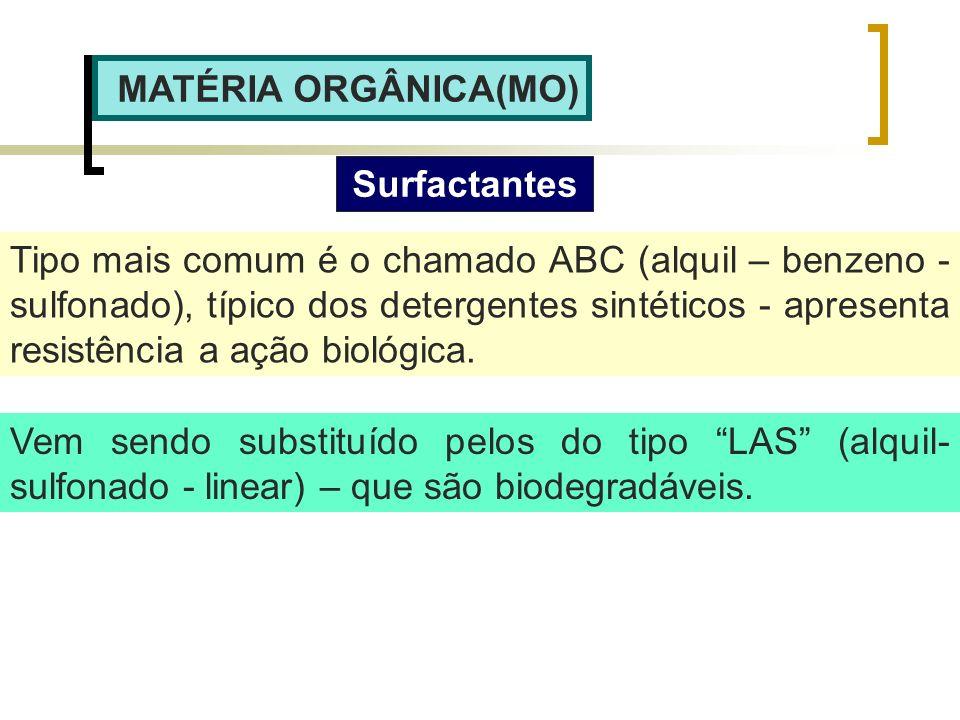 MATÉRIA ORGÂNICA(MO) Surfactantes.