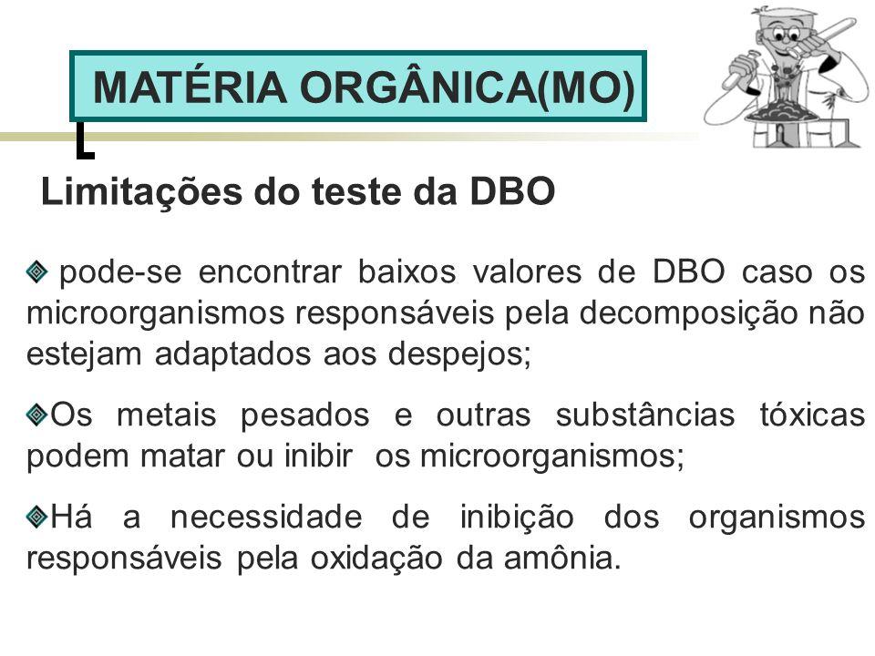 MATÉRIA ORGÂNICA(MO) Limitações do teste da DBO