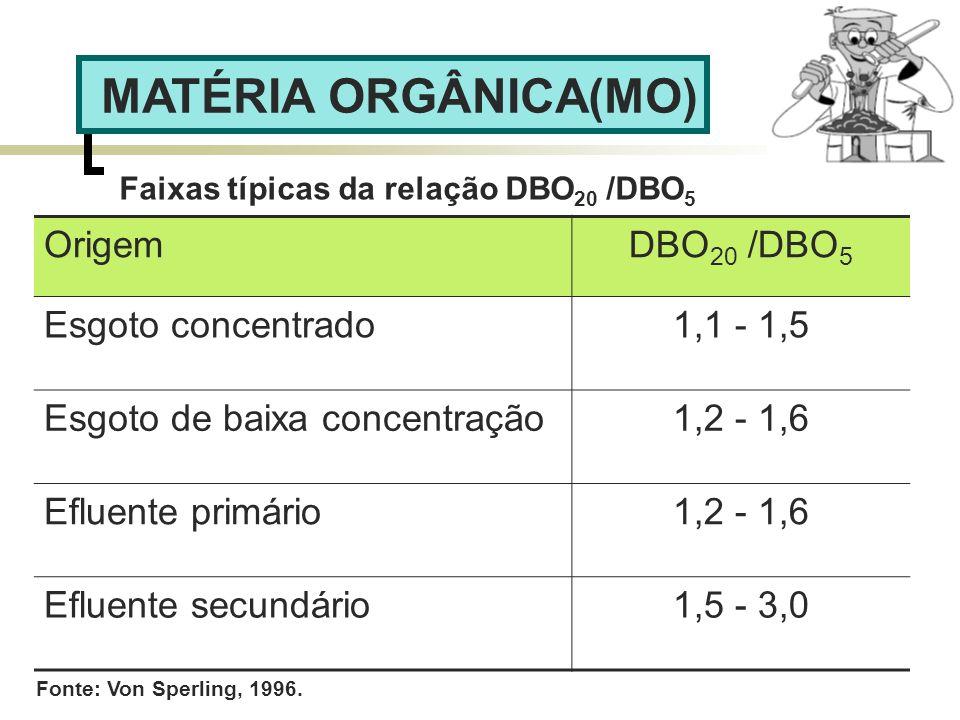 MATÉRIA ORGÂNICA(MO) Origem DBO20 /DBO5 Esgoto concentrado 1,1 - 1,5